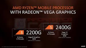 AMD Ryzen + Vega APUs 2200G And 2400G Review and Tests