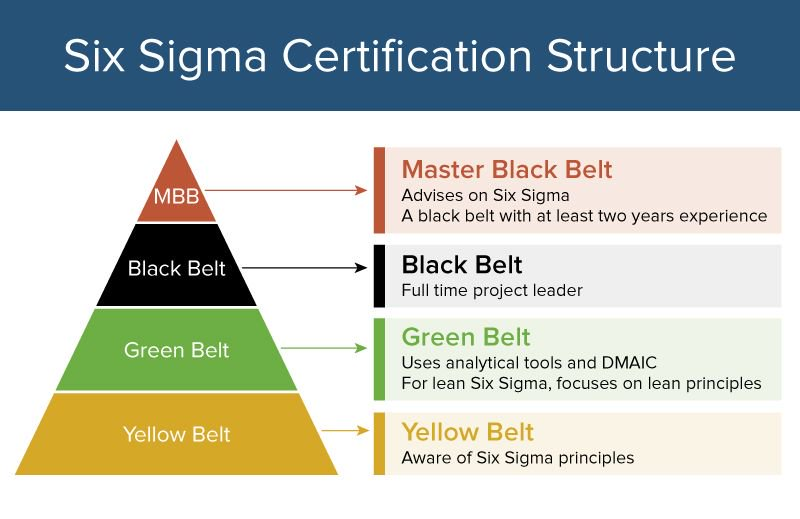 What Are Lean Six Sigma Certifications Lssbb Lssgb And